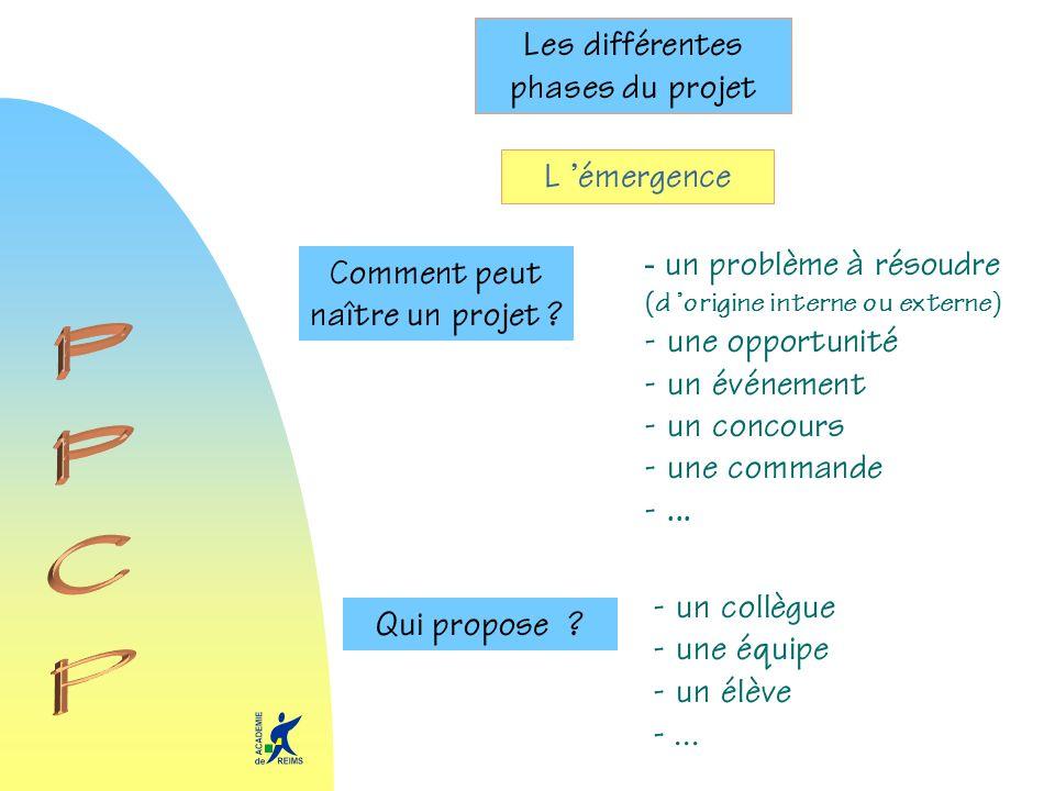 Les différentes phases du projet L émergence Comment peut naître un projet ? - un problème à résoudre (d origine interne ou externe) - une opportunité