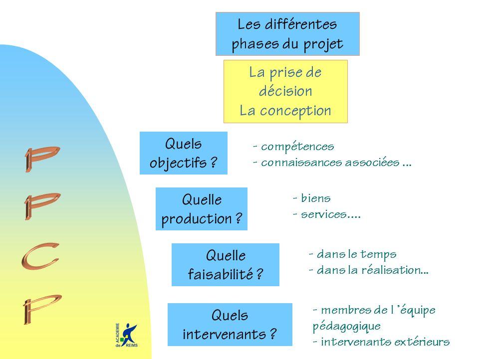 Les différentes phases du projet La prise de décision La conception Quels objectifs ? - compétences - connaissances associées... Quels intervenants ?