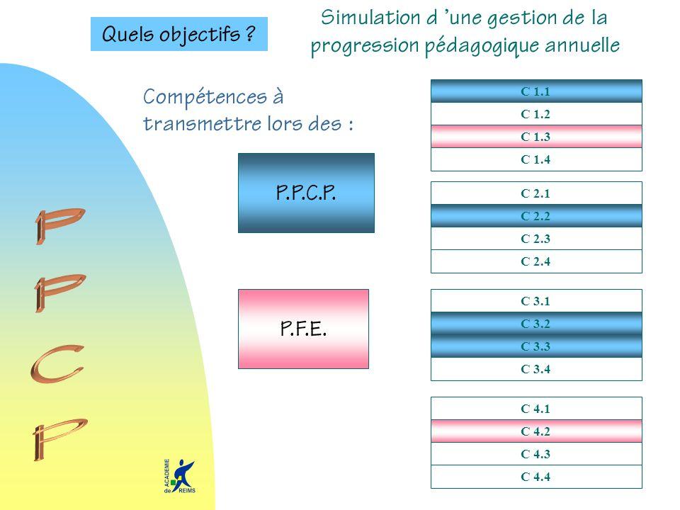 Quels objectifs ? C 1.1 C 1.2 C 1.3 C 1.4 C 2.1 C 2.2 C 2.3 C 2.4 C 3.1 C 3.2 C 3.3 C 3.4 C 4.1 C 4.2 C 4.3 C 4.4 P.P.C.P. P.F.E. Compétences à transm