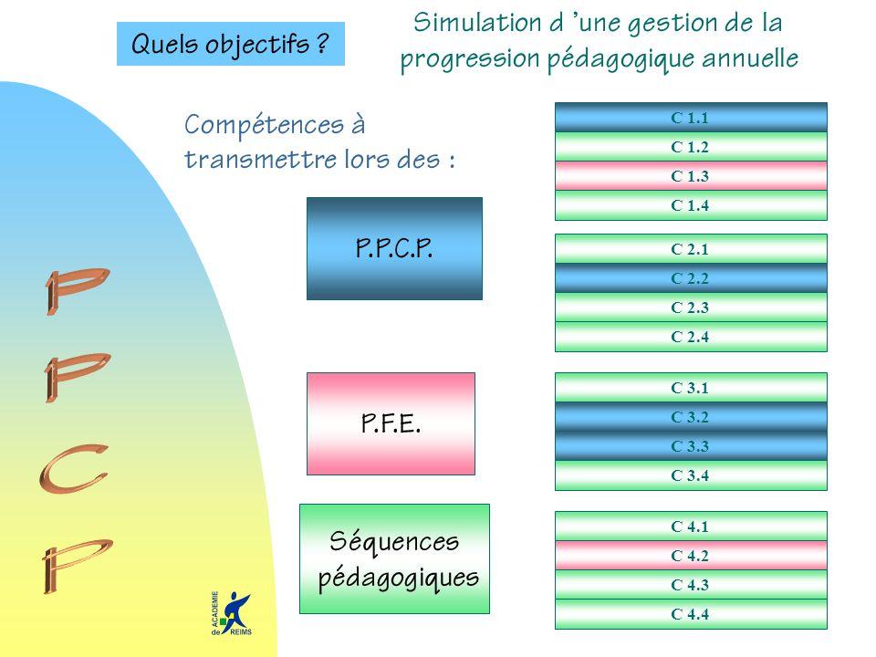 Quels objectifs ? C 1.1 C 1.2 C 1.3 C 1.4 C 2.1 C 2.2 C 2.3 C 2.4 C 3.1 C 3.2 C 3.3 C 3.4 C 4.1 C 4.2 C 4.3 C 4.4 P.P.C.P. P.F.E. Séquences pédagogiqu