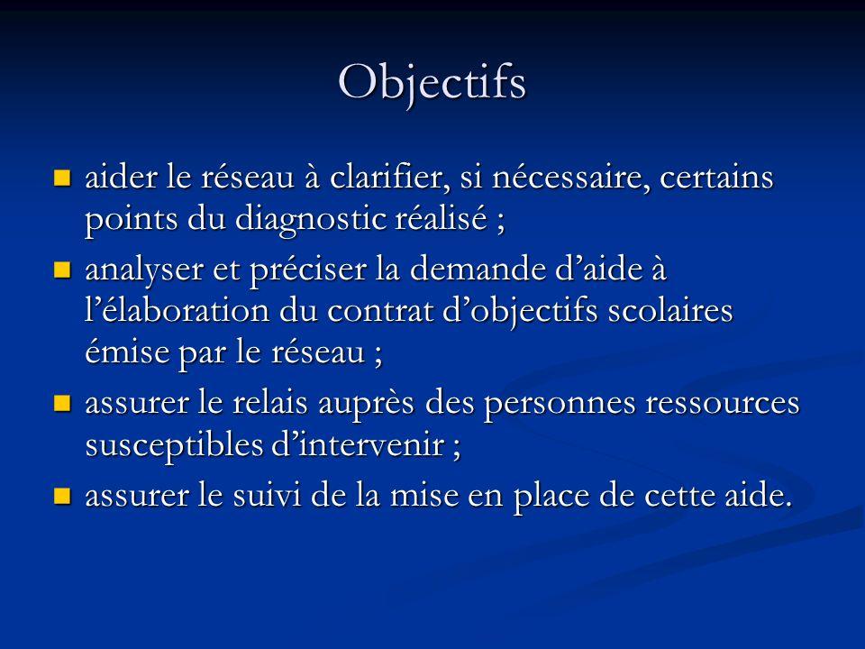 Objectifs aider le réseau à clarifier, si nécessaire, certains points du diagnostic réalisé ; aider le réseau à clarifier, si nécessaire, certains poi