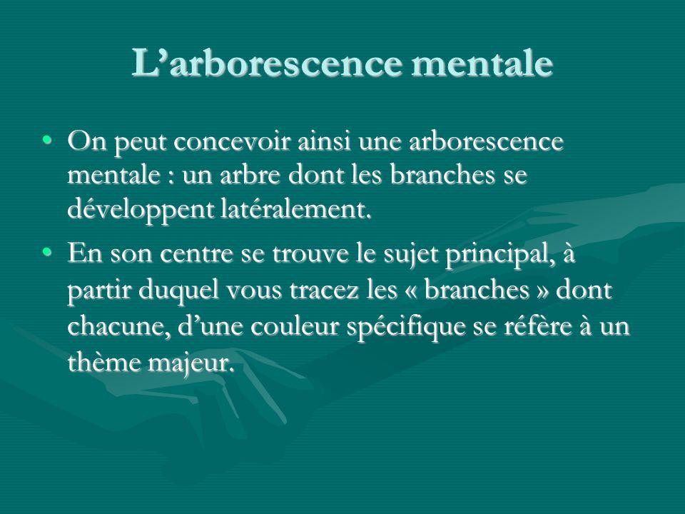 Larborescence mentale On peut concevoir ainsi une arborescence mentale : un arbre dont les branches se développent latéralement.On peut concevoir ainsi une arborescence mentale : un arbre dont les branches se développent latéralement.