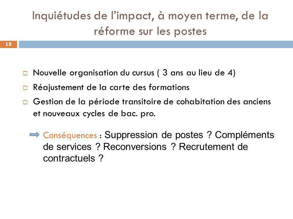 Inquiétudes de limpact, à moyen terme, de la réforme sur les postes Nouvelle organisation du cursus ( 3 ans au lieu de 4) Réajustement de la carte des