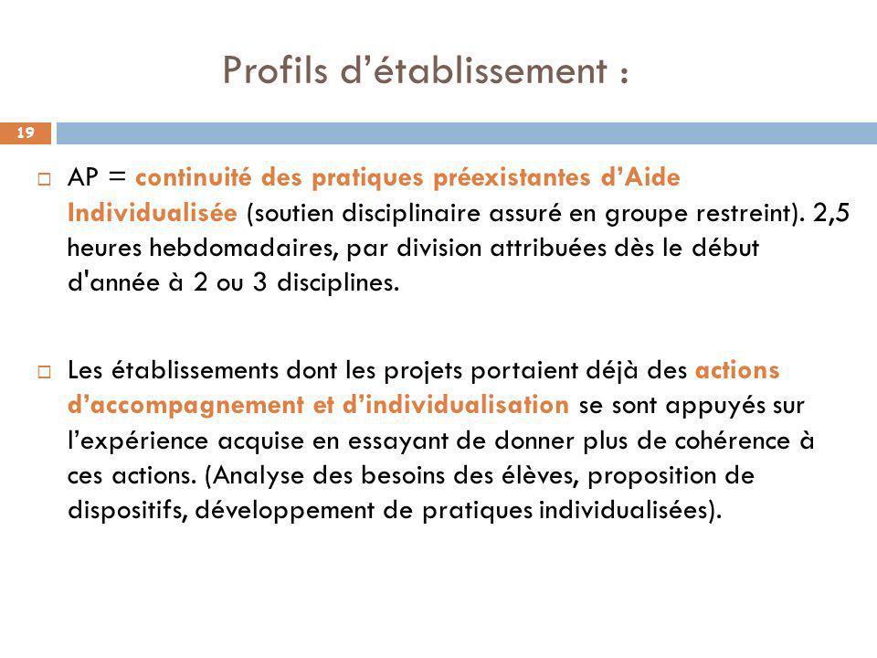 Profils détablissement : AP = continuité des pratiques préexistantes dAide Individualisée (soutien disciplinaire assuré en groupe restreint). 2,5 heur