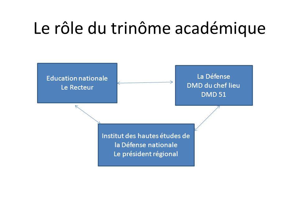 Le rôle du trinôme académique Education nationale Le Recteur La Défense DMD du chef lieu DMD 51 Institut des hautes études de la Défense nationale Le