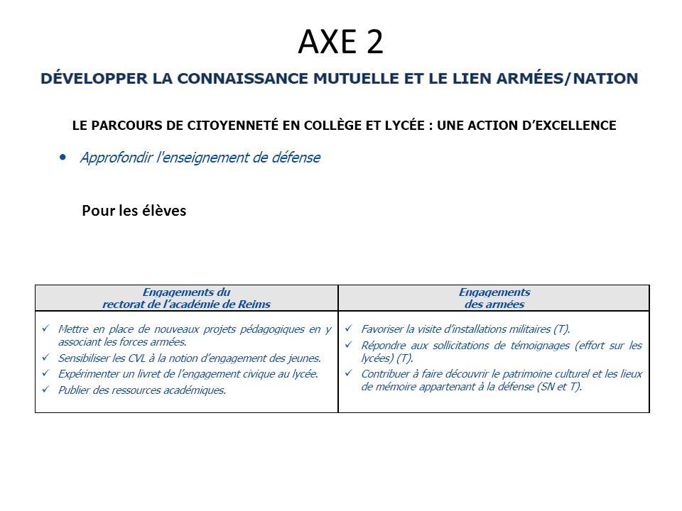 AXE 2 Pour les élèves