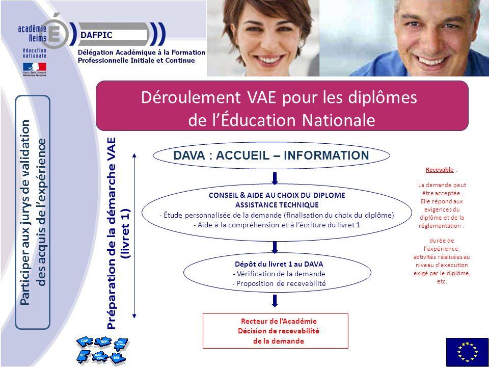 Déroulement VAE pour les diplômes de lÉducation Nationale Recevable : La demande peut être acceptée.