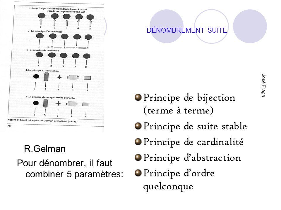 DÉNOMBREMENT SUITE José Fraga R.Gelman Pour dénombrer, il faut combiner 5 paramètres: Principe de bijection (terme à terme) Principe de suite stable P