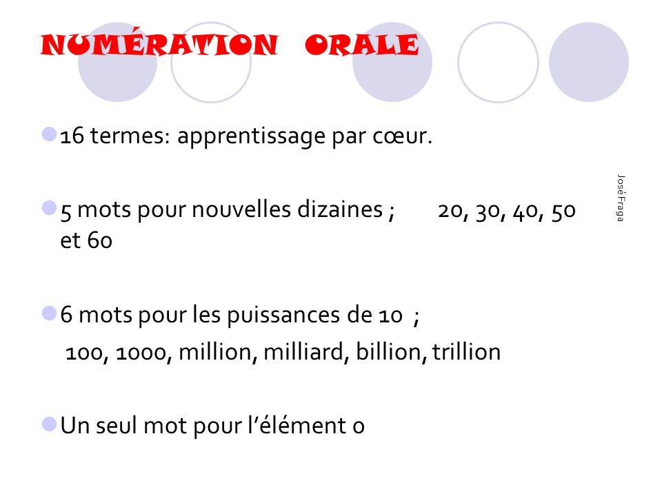 NUMÉRATION ORALE 16 termes: apprentissage par cœur. 5 mots pour nouvelles dizaines ; 20, 30, 40, 50 et 60 6 mots pour les puissances de 10 ; 100, 1000