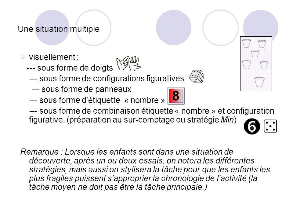 Une situation multiple visuellement ; --- sous forme de doigts --- sous forme de configurations figuratives --- sous forme de panneaux --- sous forme
