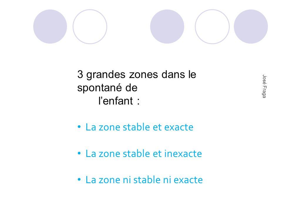 3 grandes zones dans le spontané de lenfant : La zone stable et exacte La zone stable et inexacte La zone ni stable ni exacte