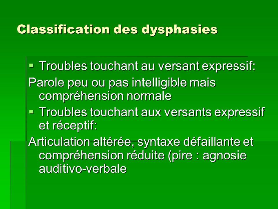 Classification des dysphasies Troubles touchant au versant expressif: Troubles touchant au versant expressif: Parole peu ou pas intelligible mais comp