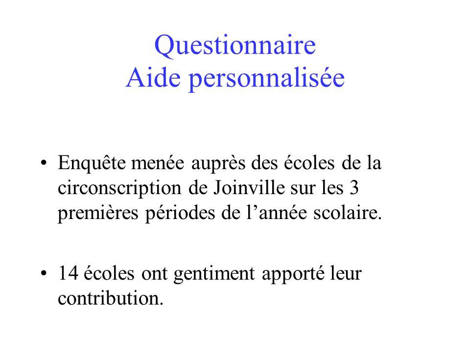 Questionnaire Aide personnalisée Enquête menée auprès des écoles de la circonscription de Joinville sur les 3 premières périodes de lannée scolaire. 1