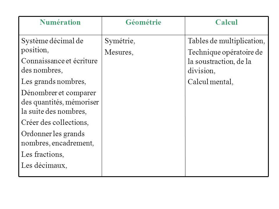 Tables de multiplication, Technique opératoire de la soustraction, de la division, Calcul mental, Symétrie, Mesures, Système décimal de position, Conn