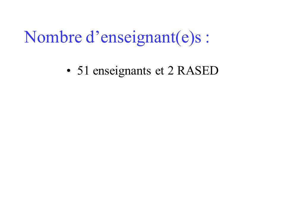 Nombre denseignant(e)s : 51 enseignants et 2 RASED