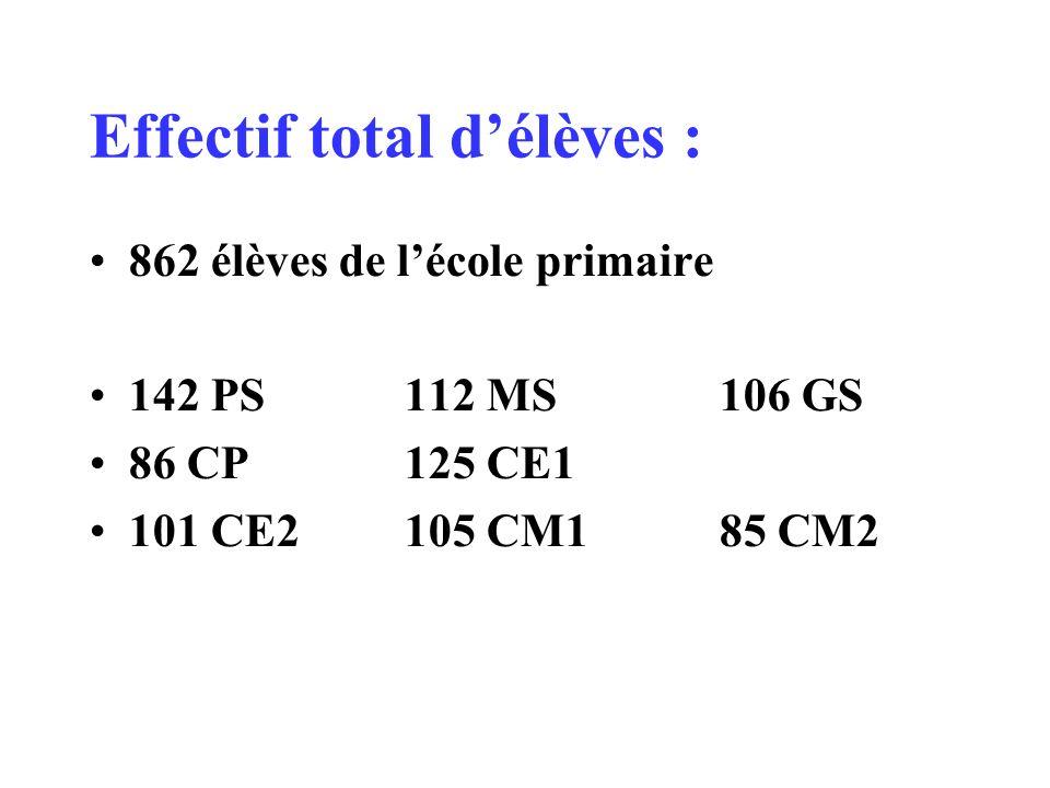 Effectif total délèves : 862 élèves de lécole primaire 142 PS 112 MS 106 GS 86 CP 125 CE1 101 CE2 105 CM185 CM2