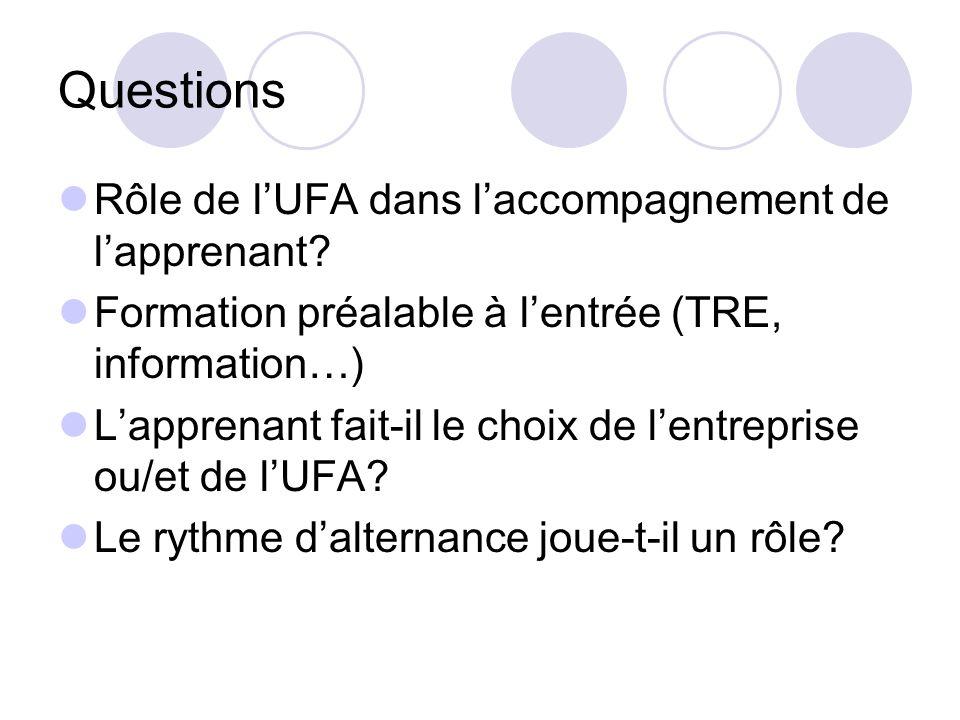 Questions Rôle de lUFA dans laccompagnement de lapprenant? Formation préalable à lentrée (TRE, information…) Lapprenant fait-il le choix de lentrepris