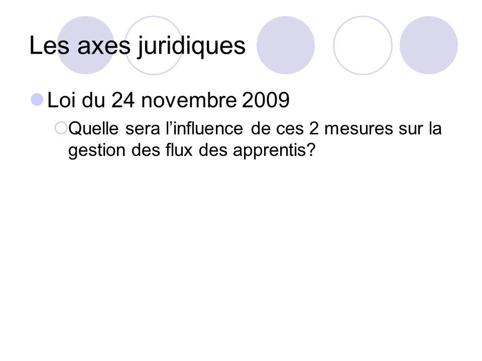Les axes juridiques Loi du 24 novembre 2009 Quelle sera linfluence de ces 2 mesures sur la gestion des flux des apprentis?