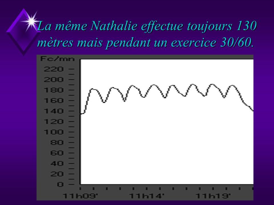 Nathalie élève de 3ème court 130 mètres pendant 9 minutes dintermittent 30/30.