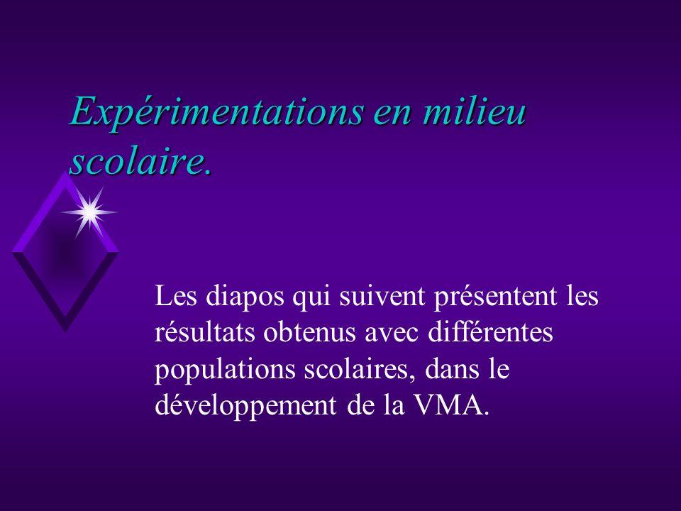 Sur la base dexpérimentations réalisées par H.ASSADI. Développer la VMA