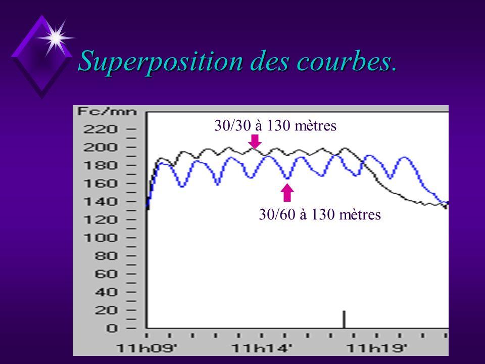 Comparaison entre le 30/30 et le 30/60 courus à la VMA. u Bien que lélève court à la même vitesse dans les deux cas, lintensité de lexercice 30/60 pen