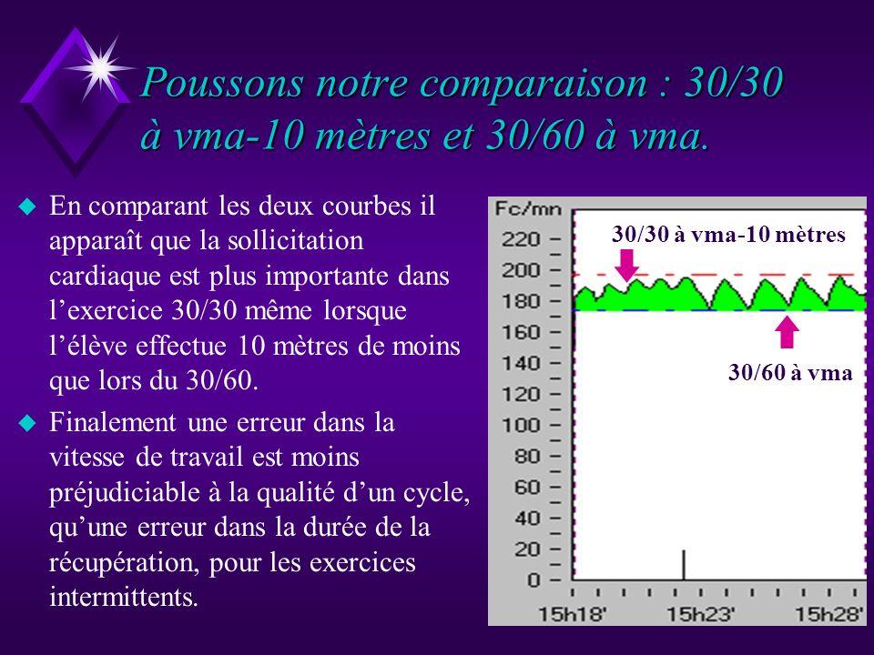 Superposition des courbes. 30/30 à 130 mètres 30/60 à 130 mètres