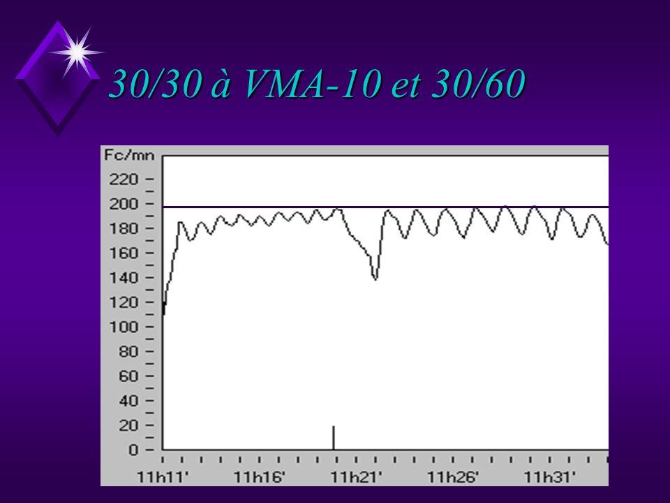 Poussons notre comparaison : 30/30 à vma-10 mètres et 30/60 à vma. u En comparant les deux courbes il apparaît que la sollicitation cardiaque est plus