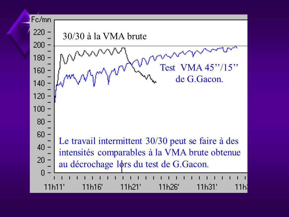30/30 à VMA brute pendant 20 minutes Test VMA derrière cycliste de F.Brue. Le travail intermittent 30/30 peut se faire à des intensités comparables à