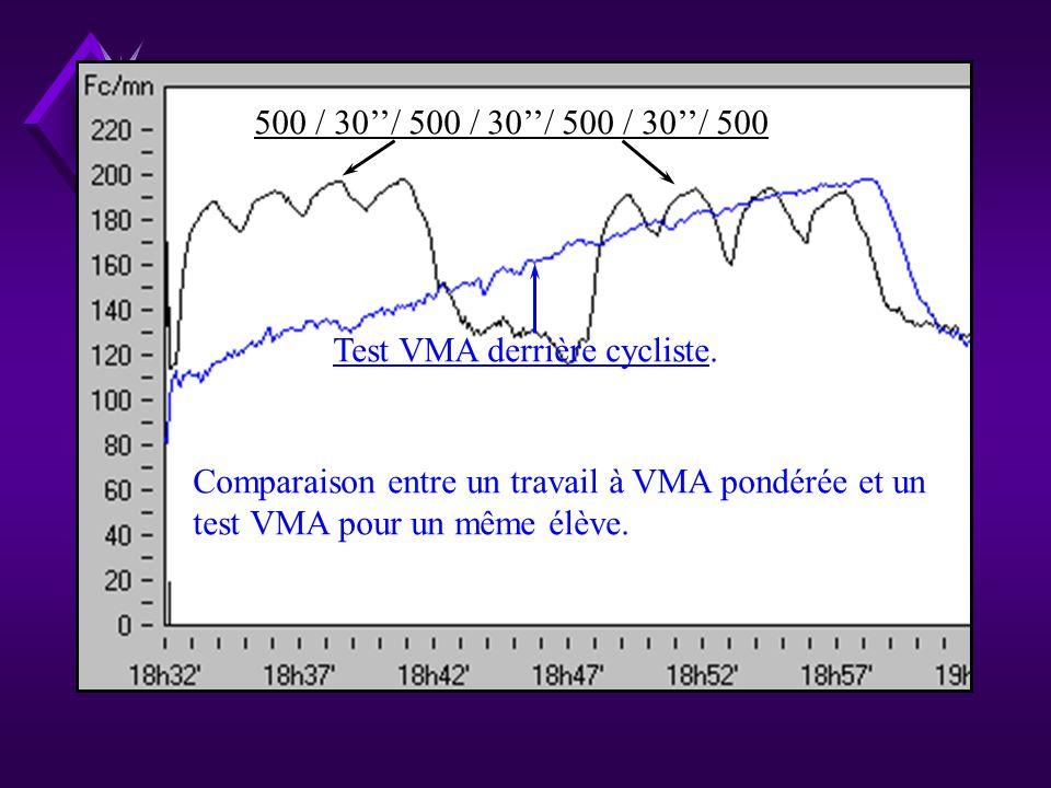 Cross Académique UNSS Test VMA derrière cycliste de F.Brue Lintensité maintenue lors de ce travail en continu correspond à la VMA brute - 20%.