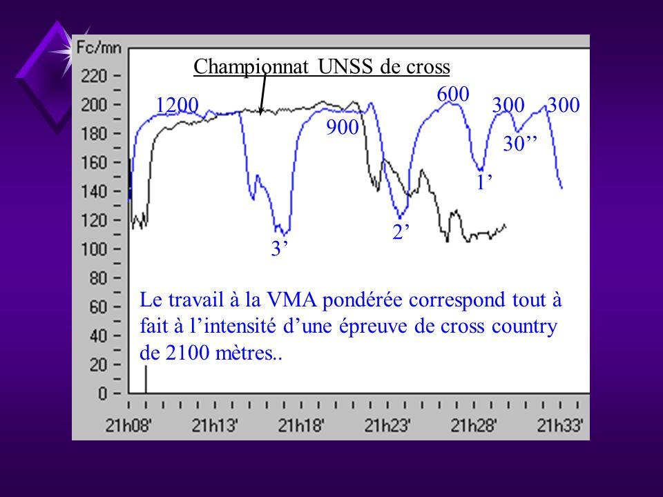 500 / 30/ 500 / 30/ 500 / 30/ 500 Test VMA derrière cycliste. Comparaison entre un travail à VMA pondérée et un test VMA pour un même élève.