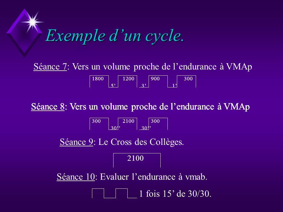 Exemple dun cycle. Séance 1: Evaluer la VMA. 30 2 fois 8. Séance 2: Evaluer lendurance à VMA 1 fois 15. Séance 3: Option intensité ou volume. Séance 4