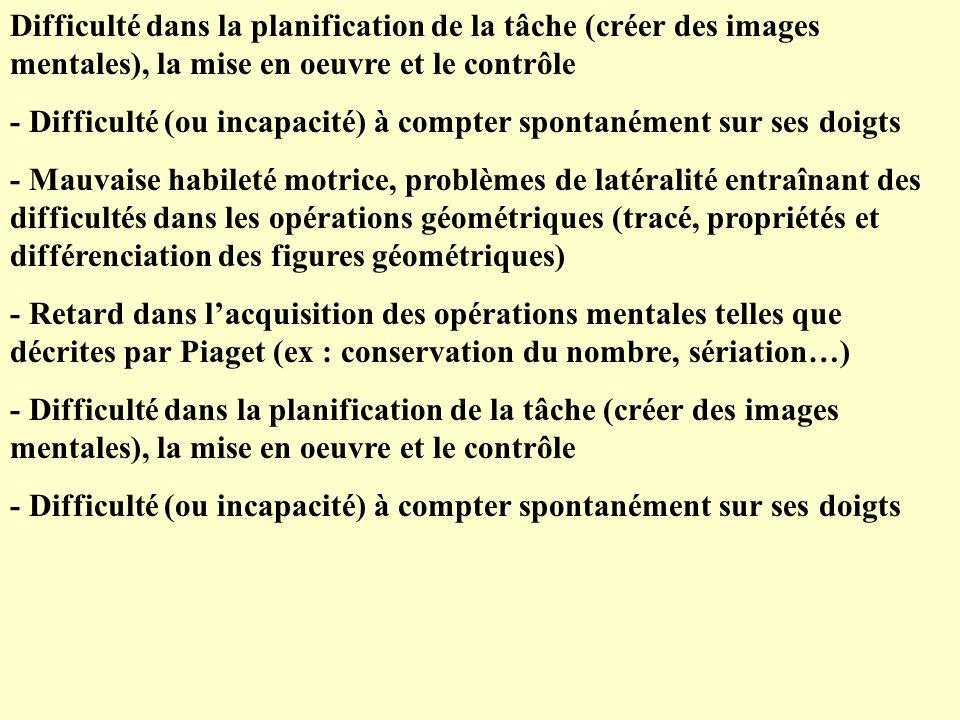 Difficulté dans la planification de la tâche (créer des images mentales), la mise en oeuvre et le contrôle - Difficulté (ou incapacité) à compter spontanément sur ses doigts - Mauvaise habileté motrice, problèmes de latéralité entraînant des difficultés dans les opérations géométriques (tracé, propriétés et différenciation des figures géométriques) - Retard dans lacquisition des opérations mentales telles que décrites par Piaget (ex : conservation du nombre, sériation…) - Difficulté dans la planification de la tâche (créer des images mentales), la mise en oeuvre et le contrôle - Difficulté (ou incapacité) à compter spontanément sur ses doigts