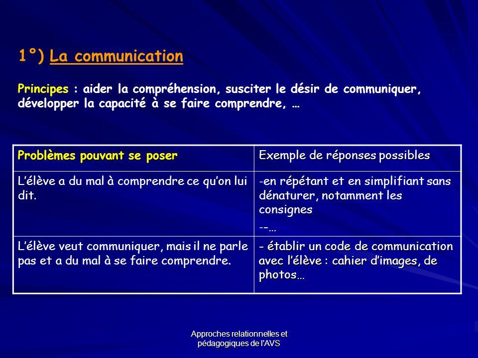 Approches relationnelles et pédagogiques de l'AVS 1°) La communication Principes : aider la compréhension, susciter le désir de communiquer, développe