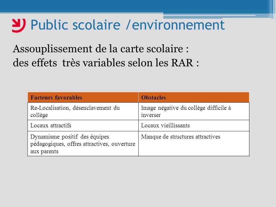 Public scolaire /environnement Assouplissement de la carte scolaire : des effets très variables selon les RAR : Facteurs favorablesObstacles Re-Locali