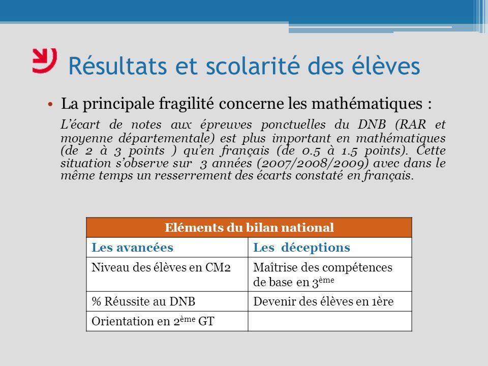 Résultats et scolarité des élèves La principale fragilité concerne les mathématiques : Lécart de notes aux épreuves ponctuelles du DNB (RAR et moyenne départementale) est plus important en mathématiques (de 2 à 3 points ) quen français (de 0.5 à 1.5 points).
