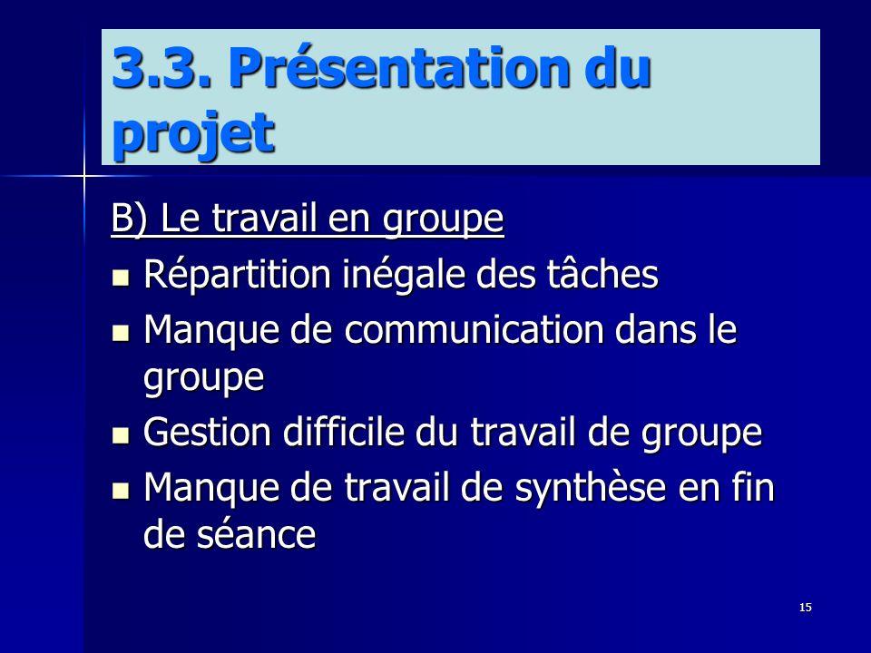 15 B) Le travail en groupe Répartition inégale des tâches Répartition inégale des tâches Manque de communication dans le groupe Manque de communicatio