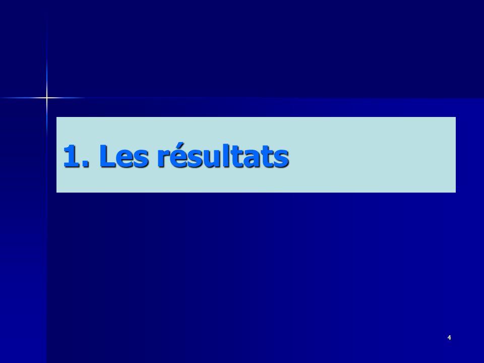 4 1. Les résultats