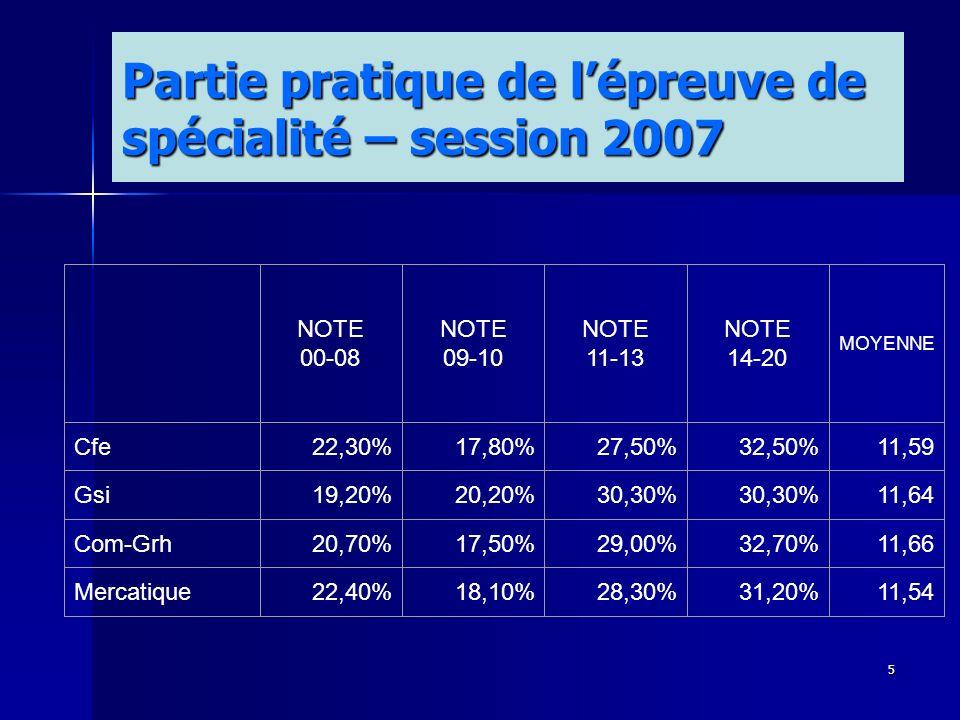 5 Partie pratique de lépreuve de spécialité – session 2007 NOTE 00-08 NOTE 09-10 NOTE 11-13 NOTE 14-20 MOYENNE Cfe22,30%17,80%27,50%32,50%11,59 Gsi19,