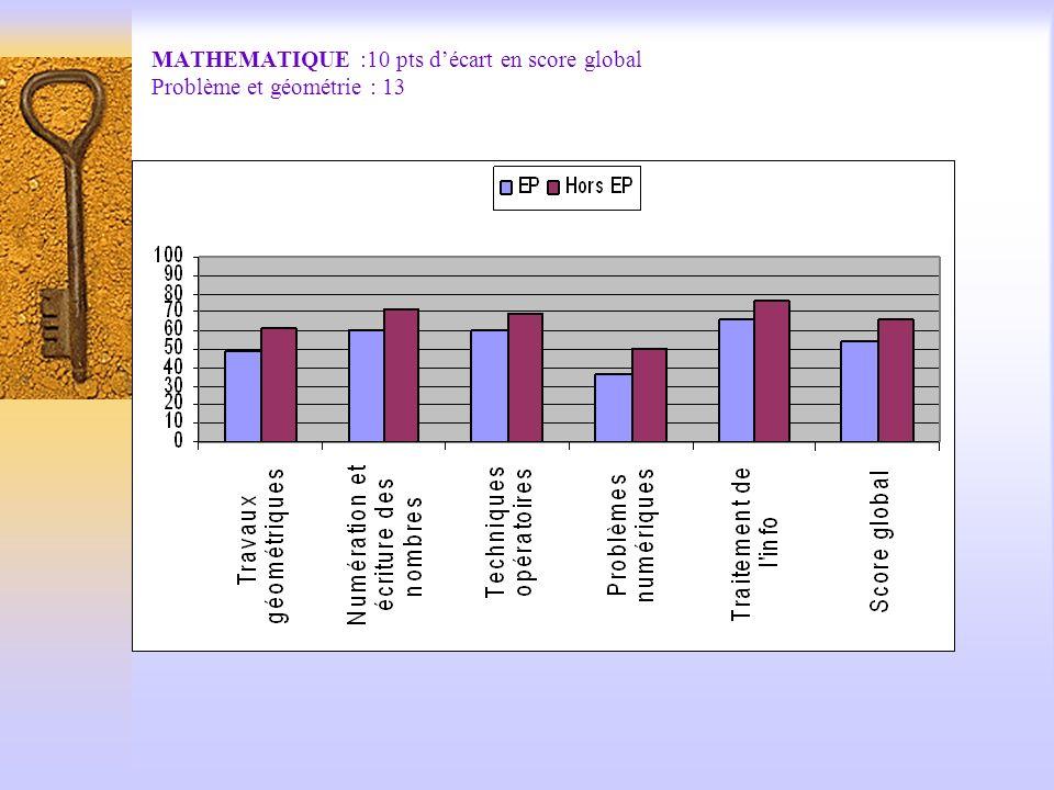 MATHEMATIQUE :10 pts décart en score global Problème et géométrie : 13