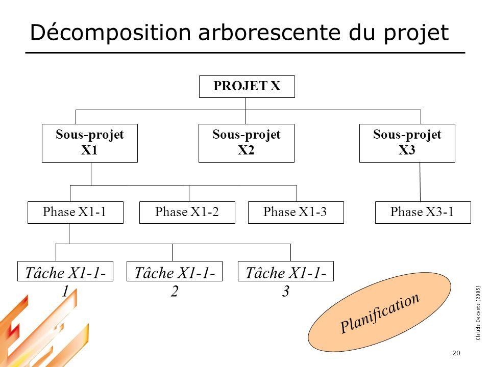 05-03-18 20 Claude Decoste (2005) Décomposition arborescente du projet PROJET X Sous-projet X1 Sous-projet X2 Sous-projet X3 Phase X1-1Phase X1-2Phase X1-3Phase X3-1 Tâche X1-1- 1 Tâche X1-1- 2 Tâche X1-1- 3 Planification