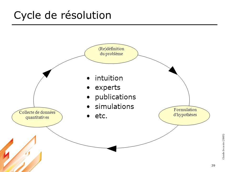 05-03-18 39 Claude Decoste (2005) Cycle de résolution intuition experts publications simulations etc.