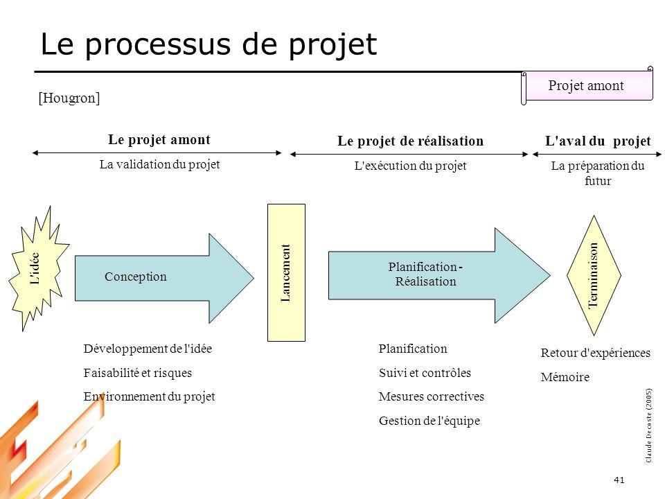 05-03-18 42 Claude Decoste (2005) Notion de projet amont Projet amont 3 domaines principaux Développement de l idée initiale –Domaine des enjeux et objectifs –=> Pourquoi réaliser le projet .