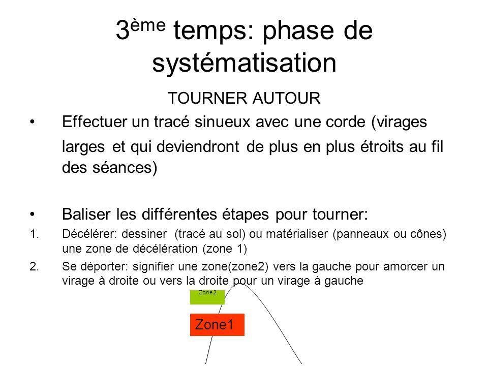3 ème temps: phase de systématisation TOURNER AUTOUR Effectuer un tracé sinueux avec une corde (virages larges et qui deviendront de plus en plus étro