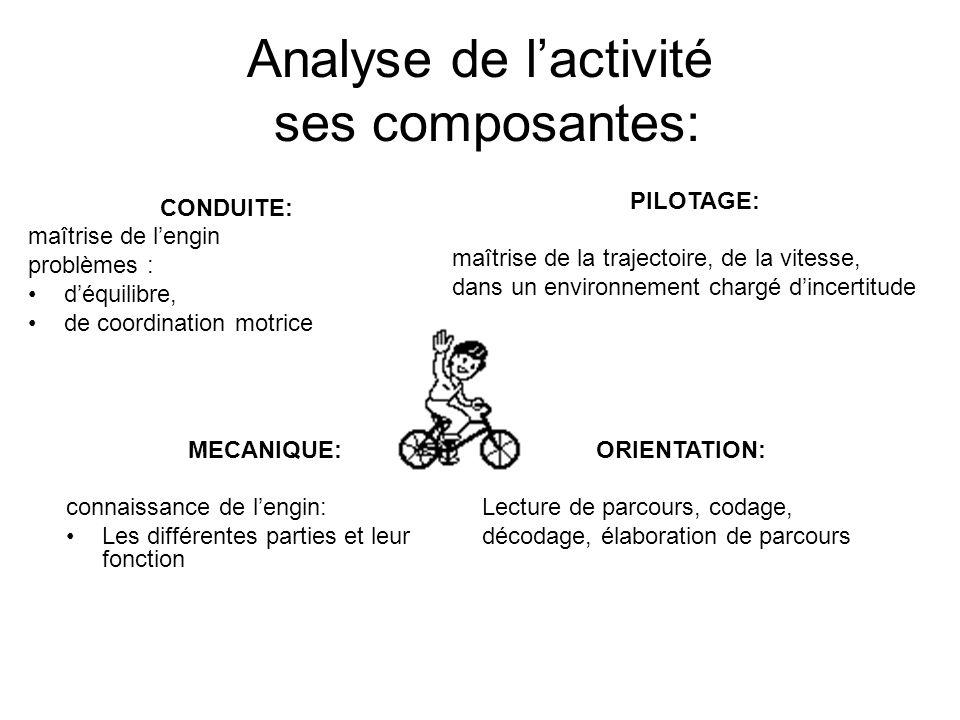Analyse de lactivité ses composantes: CONDUITE: maîtrise de lengin problèmes : déquilibre, de coordination motrice PILOTAGE: maîtrise de la trajectoir