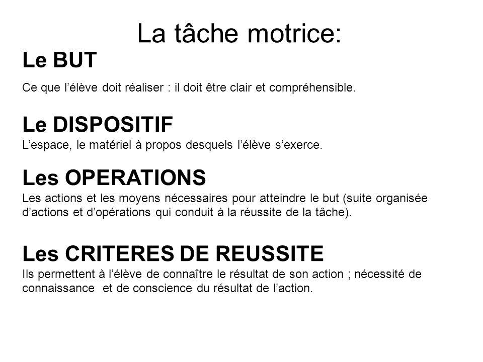 La tâche motrice: Le BUT Ce que lélève doit réaliser : il doit être clair et compréhensible. Le DISPOSITIF Lespace, le matériel à propos desquels lélè