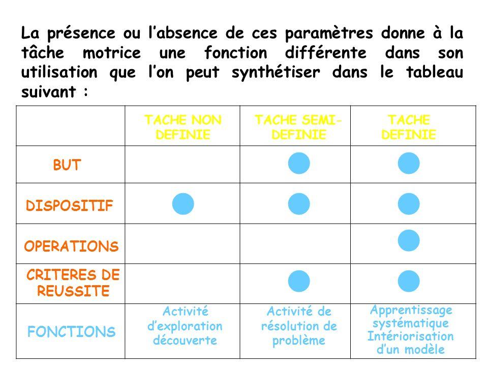 La présence ou labsence de ces paramètres donne à la tâche motrice une fonction différente dans son utilisation que lon peut synthétiser dans le table