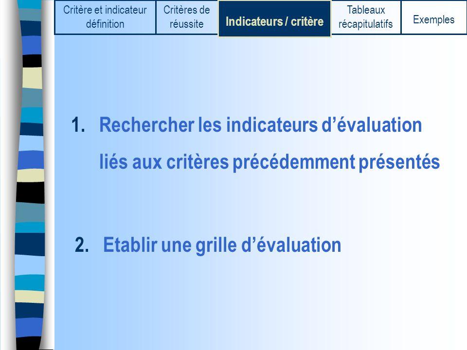Exemples Critère et indicateur définition Critères de réussite Indicateurs / critère Tableaux récapitulatifs Exemple n°2 N OE S Donjon Et je ne peux même pas prolonger les murs Entrée J.P Clad - Collège d Attigny-Machaut (08)