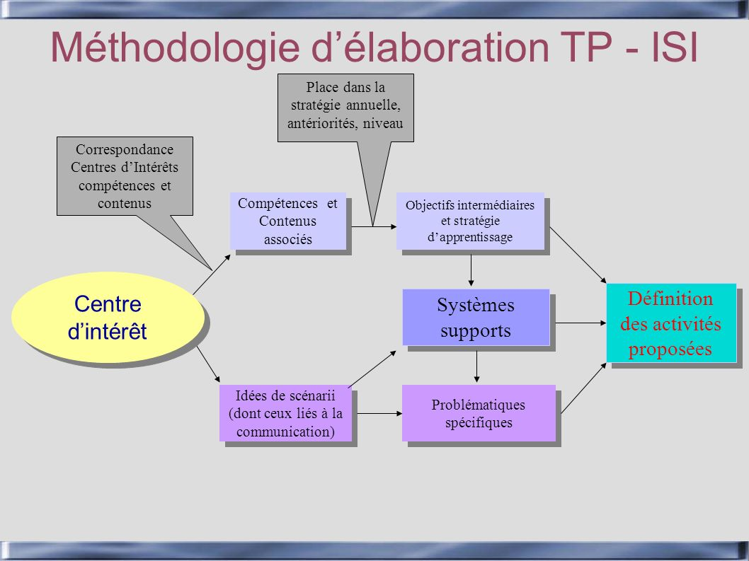 Méthodologie délaboration TP - ISI Centre dintérêt Compétences et Contenus associés Correspondance Centres dIntérêts compétences et contenus