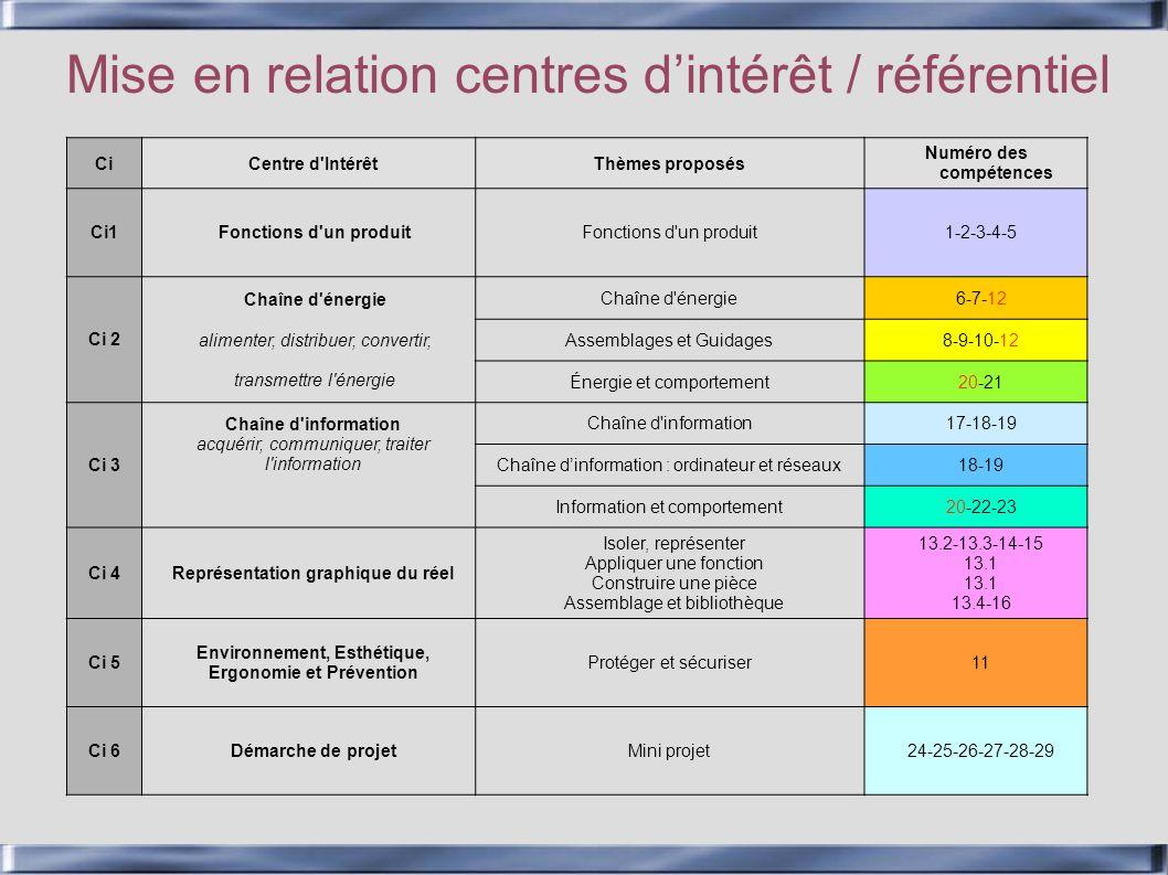 Mise en relation centres dintérêt / référentiel CiCentre d'IntérêtThèmes proposés Numéro des compétences Ci1Fonctions d'un produit 1-2-3-4-5 Ci 2 Chaî
