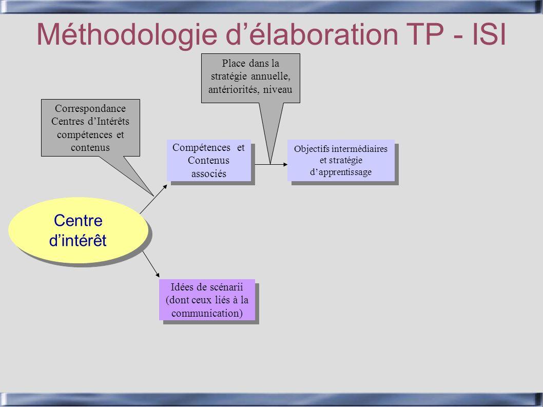 Centre dintérêt Méthodologie délaboration TP - ISI Compétences et Contenus associés Idées de scénarii (dont ceux liés à la communication) Correspondan